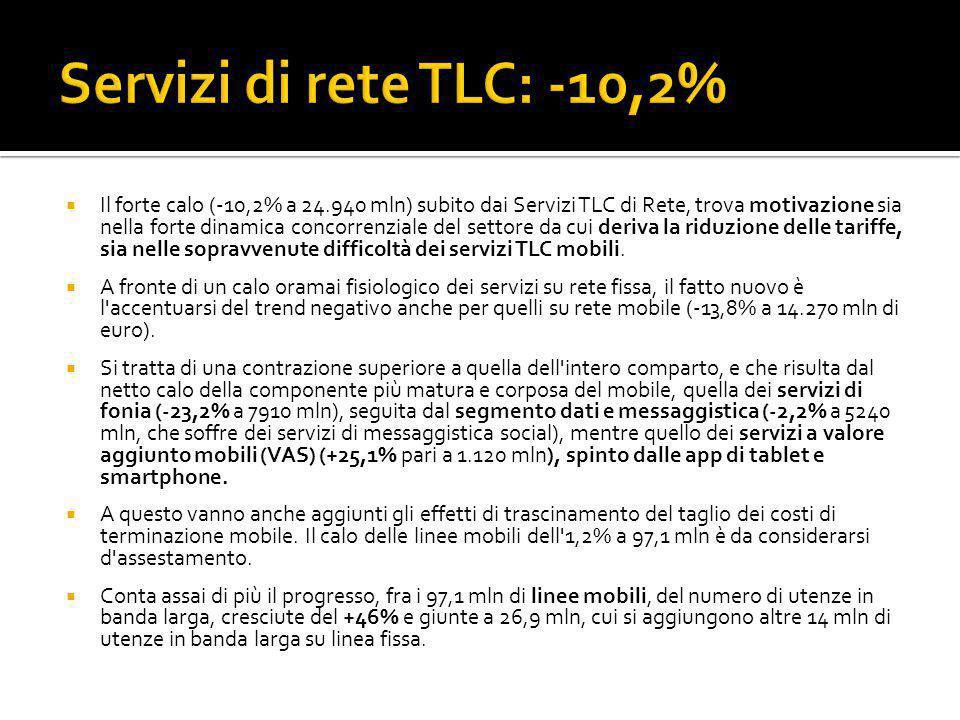  Il forte calo (-10,2% a 24.940 mln) subito dai Servizi TLC di Rete, trova motivazione sia nella forte dinamica concorrenziale del settore da cui deriva la riduzione delle tariffe, sia nelle sopravvenute difficoltà dei servizi TLC mobili.