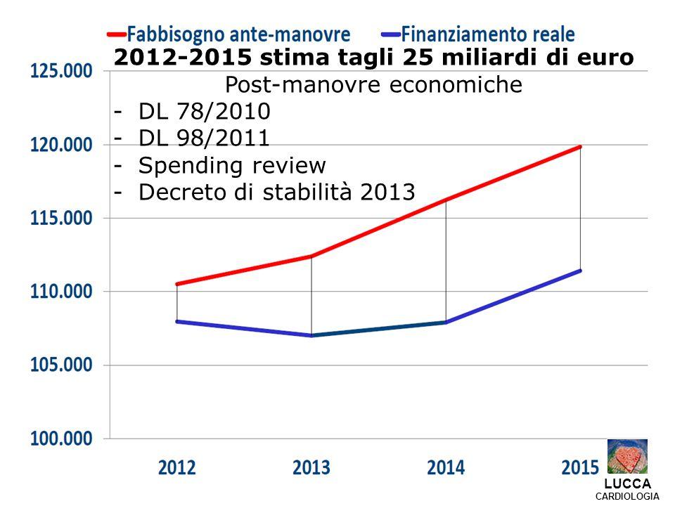 2012-2015 stima tagli 25 miliardi di euro Post-manovre economiche -DL 78/2010 -DL 98/2011 -Spending review -Decreto di stabilità 2013 LUCCA CARDIOLOGIA