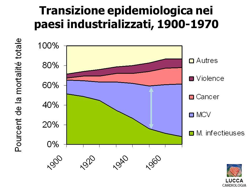 Transizione epidemiologica nei paesi industrializzati, 1900-1970 LUCCA CARDIOLOGIA