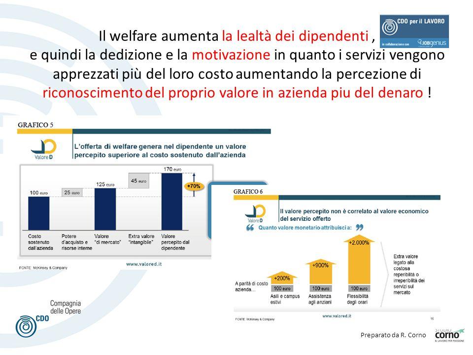 Preparato da R. Corno Il welfare aumenta la lealtà dei dipendenti, e quindi la dedizione e la motivazione in quanto i servizi vengono apprezzati più d
