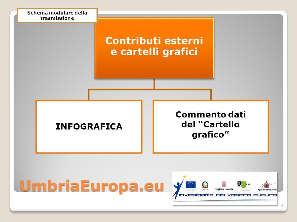 UmbriaEuropa.eu Contributi esterni e cartelli grafici INFOGRAFICA Commento dati del Cartello grafico 4 Schema modulare della trasmissione