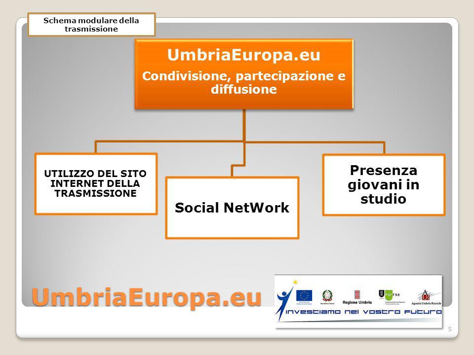 UmbriaEuropa.eu UmbriaEuropa.eu Condivisione, partecipazione e diffusione UTILIZZO DEL SITO INTERNET DELLA TRASMISSIONE Social NetWork Presenza giovani in studio 5 Schema modulare della trasmissione
