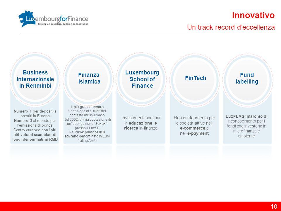 10 Innovativo Un track record d'eccellenza Investimenti continui in educazione e ricerca in finanza Business Internazionale in Renminbi Fund labelling