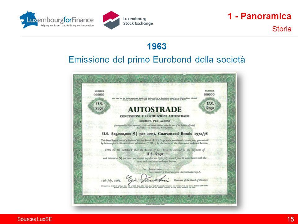 Sources LuxSE 15 1 - Panoramica Storia 1963 Emissione del primo Eurobond della società