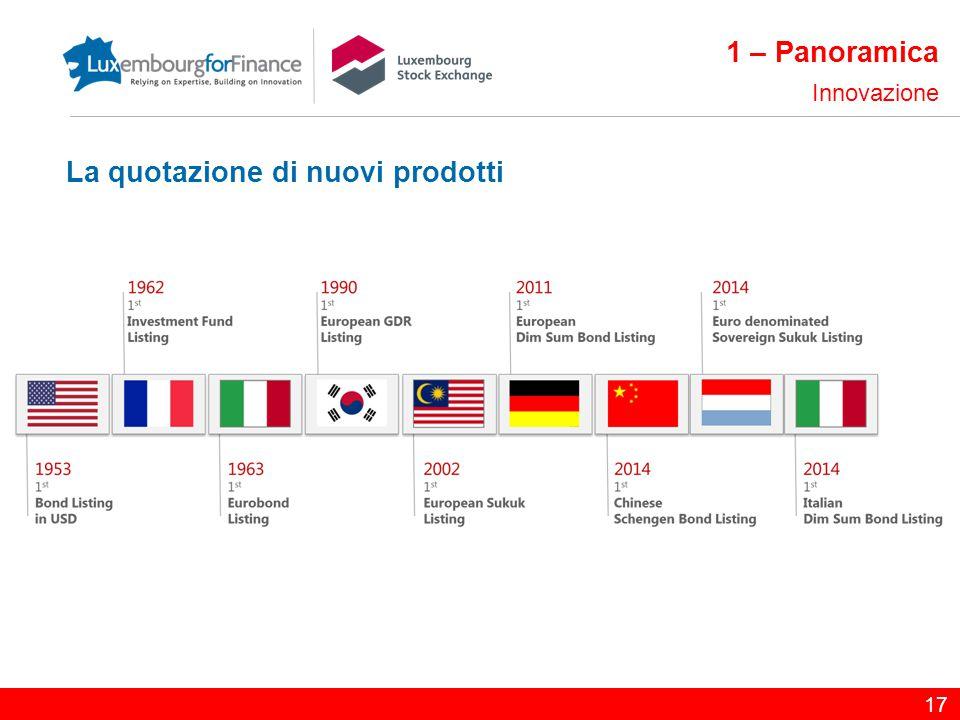 17 1 – Panoramica Innovazione La quotazione di nuovi prodotti