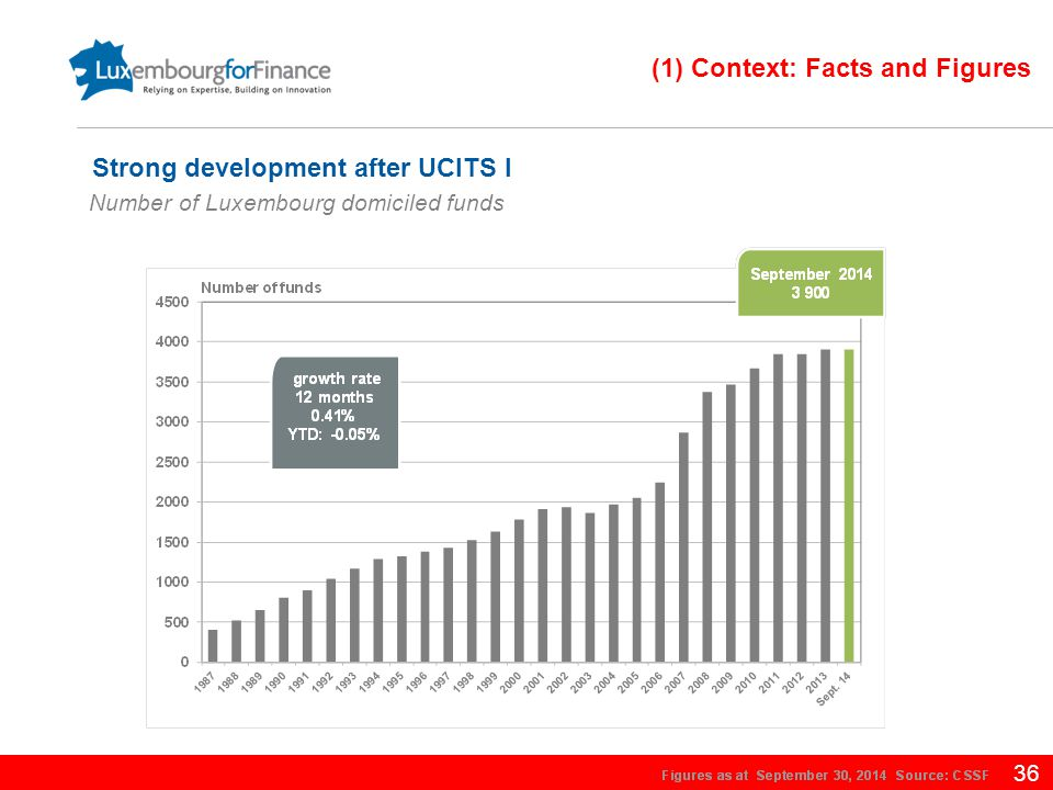 36 (1) Context: Facts and Figures Number of Luxembourg domiciled funds Strong development after UCITS I