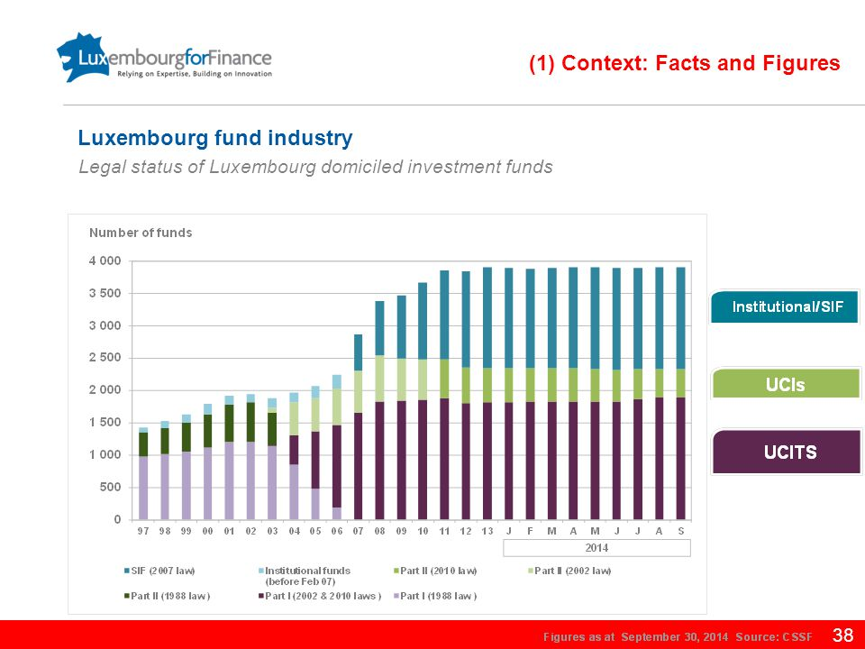 38 Legal status of Luxembourg domiciled investment funds Luxembourg fund industry (1) Context: Facts and Figures