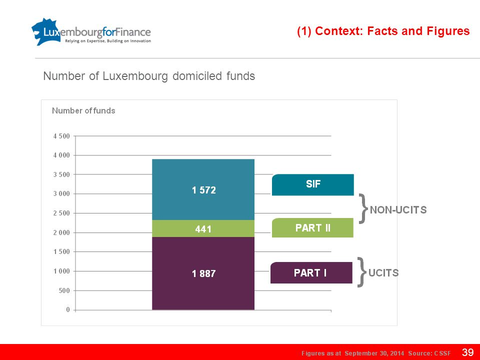 39 Number of Luxembourg domiciled funds (1) Context: Facts and Figures