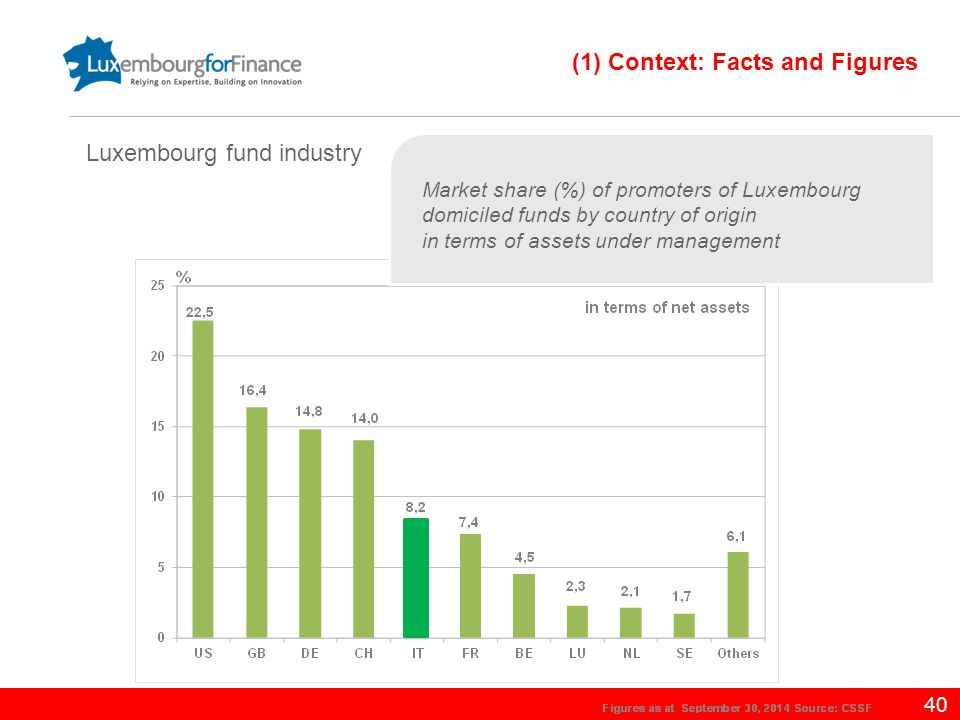 40 Market share (%) of promoters of Luxembourg domiciled funds by country of origin in terms of assets under management Luxembourg fund industry (1) C