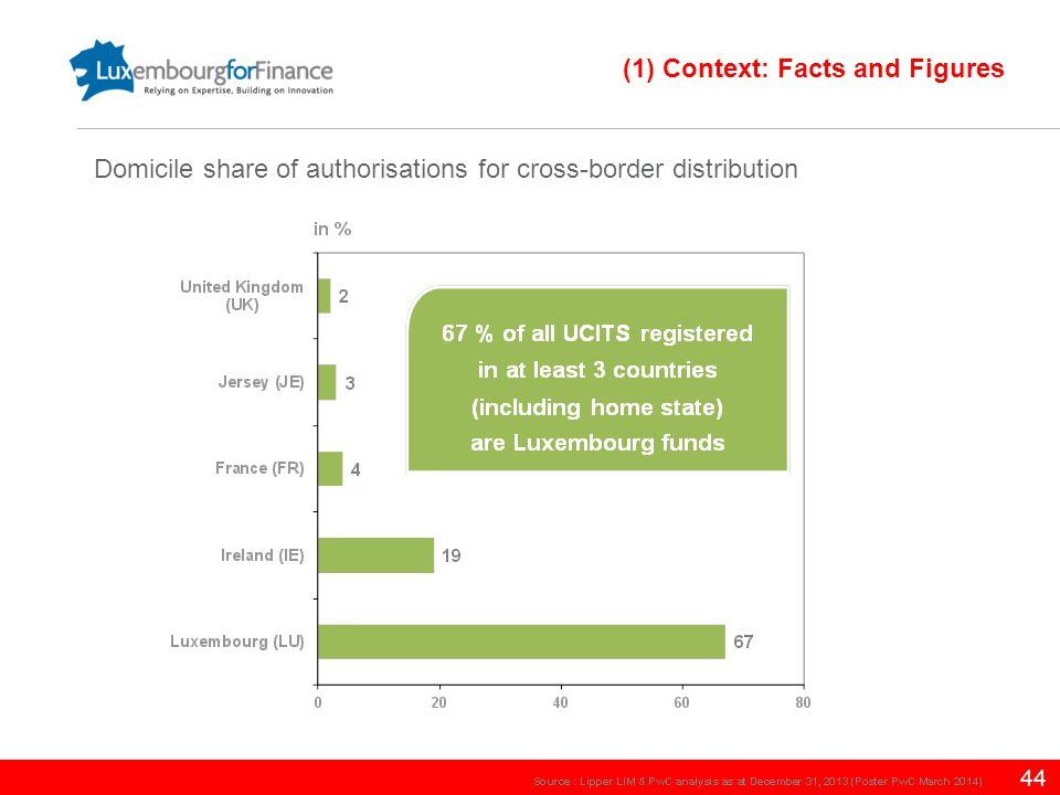 44 Domicile share of authorisations for cross-border distribution (1) Context: Facts and Figures