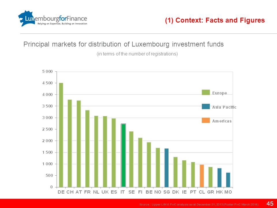 45 (in terms of the number of registrations) Principal markets for distribution of Luxembourg investment funds (1) Context: Facts and Figures
