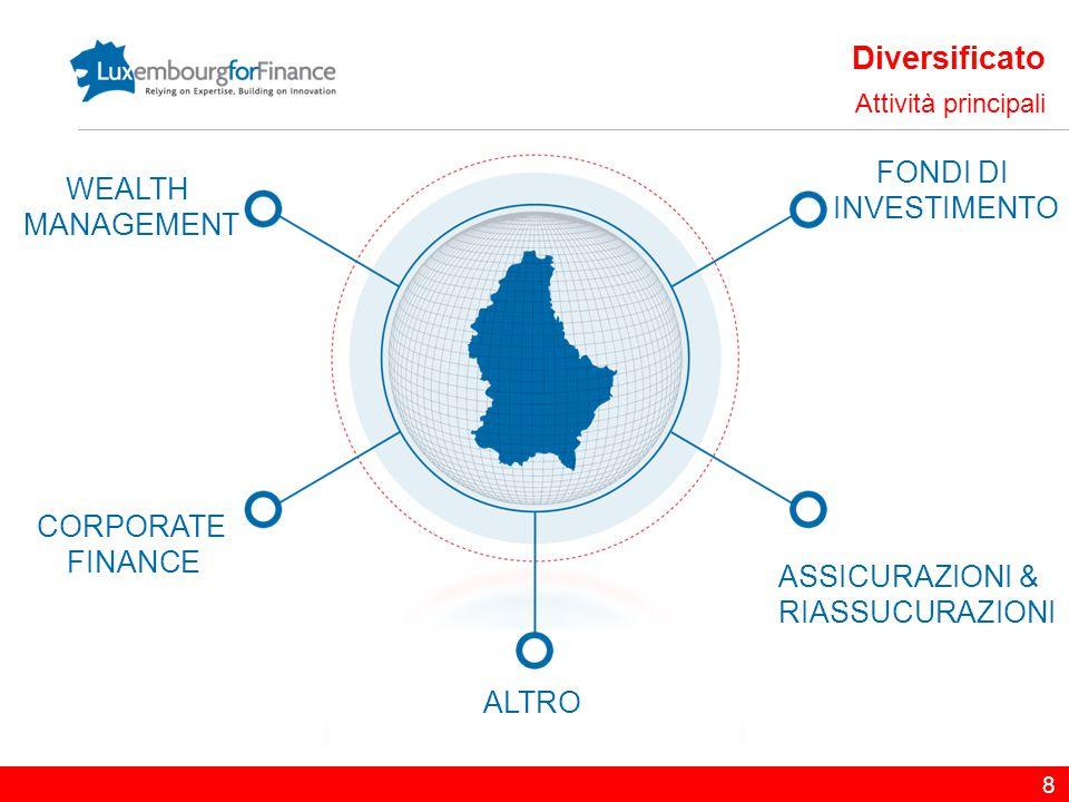 Listed in Luxembourg Un marchio di qualità ed un riconoscimento a livello internazionale +50 anni di esperienza Vocazione internazionale Accesso ad una platea di investitori internazionali Innovazione come punto di forza Continuo sviluppo di nuovi prodotti 29 5 – Punti riassuntivi Luxembourg Stock Exchange