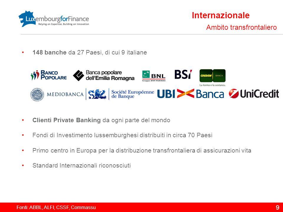 Fonti: ABBL, ALFI, CSSF, Commassu 9 Internazionale Ambito transfrontaliero 148 banche da 27 Paesi, di cui 9 italiane Clienti Private Banking da ogni p
