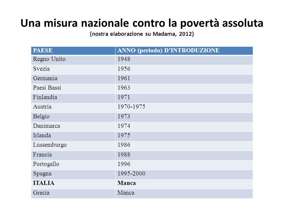 Una misura nazionale contro la povertà assoluta (nostra elaborazione su Madama, 2012) PAESEANNO (periodo) D'INTRODUZIONE Regno Unito1948 Svezia1956 Germania1961 Paesi Bassi1963 Finlandia1971 Austria1970-1975 Belgio1973 Danimarca1974 Irlanda1975 Lussemburgo1986 Francia1988 Portogallo1996 Spagna1995-2000 ITALIAManca GreciaManca
