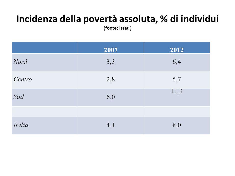 Incidenza della povertà assoluta tra le famiglie per età della persona di riferimento, Italia, % (fonte: Istat) 20072012 Valore 2012 (2007 = 100) Fino a 34 anni3,08,1270 Da 35 a 44 anni3,67,4205 Da 45 a 54 anni3,47,3215 Da 55 a 64 anni3,16,6212 65 anni e oltre5,66,1109