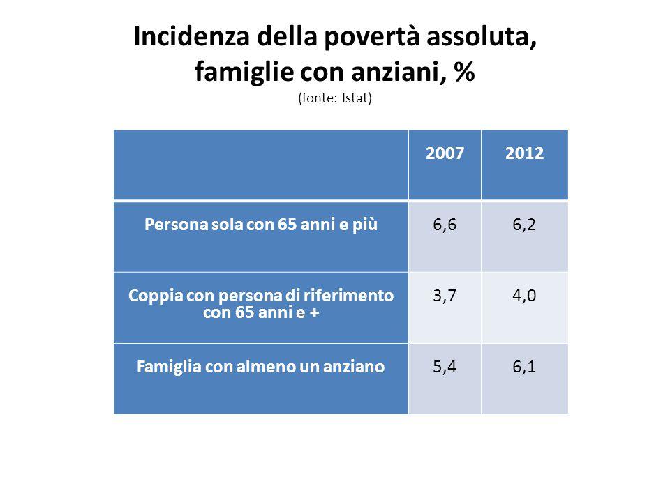 Incidenza della povertà assoluta, famiglie con anziani, % (fonte: Istat) 20072012 Persona sola con 65 anni e più6,66,2 Coppia con persona di riferimento con 65 anni e + 3,74,0 Famiglia con almeno un anziano5,46,1