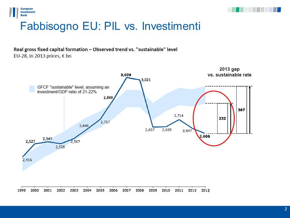 Fabbisogno EU: PIL vs. Investimenti 2