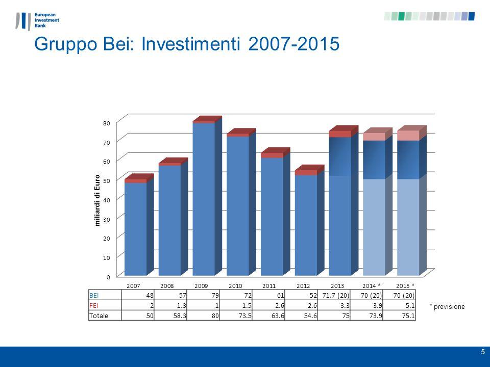 5 * previsione BEI48577972615271.7 (20)70 (20) FEI21.311.52.6 3.33.95.1 Totale5058.38073.563.654.67573.975.1 Gruppo Bei: Investimenti 2007-2015