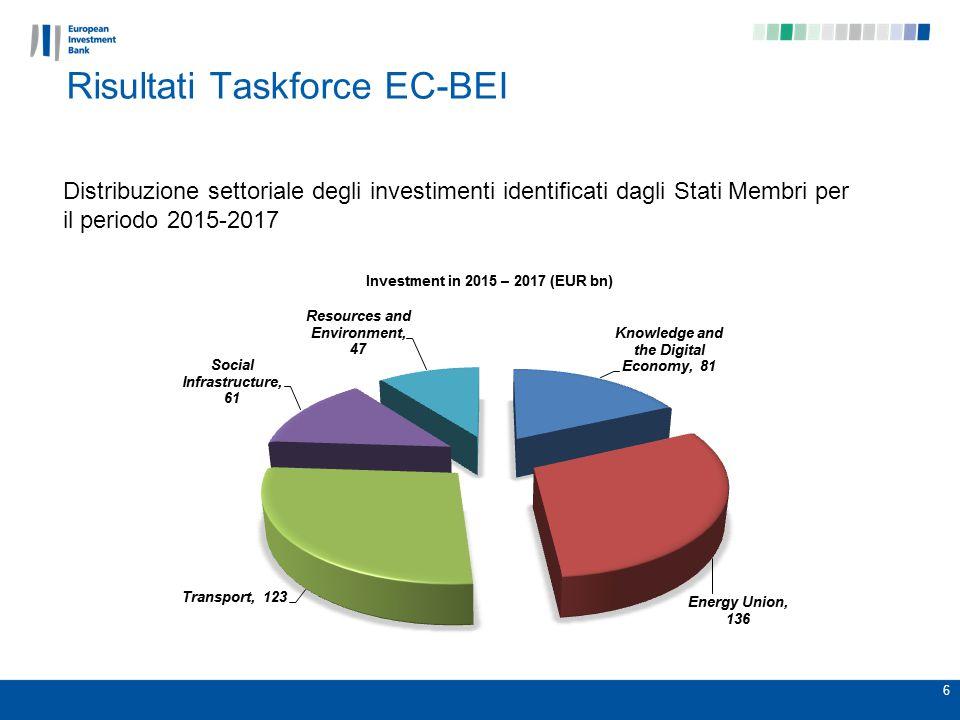 Risultati Taskforce EC-BEI 6 Distribuzione settoriale degli investimenti identificati dagli Stati Membri per il periodo 2015-2017