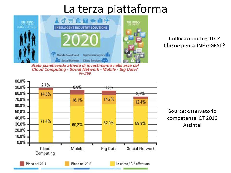 La terza piattaforma Collocazione Ing TLC? Che ne pensa INF e GEST? Source: osservatorio competenze ICT 2012 Assintel