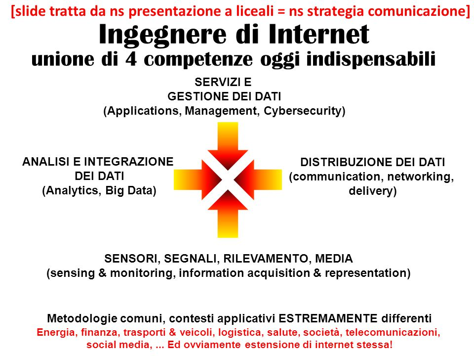 Ingegnere di Internet unione di 4 competenze oggi indispensabili SENSORI, SEGNALI, RILEVAMENTO, MEDIA (sensing & monitoring, information acquisition & representation) ANALISI E INTEGRAZIONE DEI DATI (Analytics, Big Data) DISTRIBUZIONE DEI DATI (communication, networking, delivery) SERVIZI E GESTIONE DEI DATI (Applications, Management, Cybersecurity) Metodologie comuni, contesti applicativi ESTREMAMENTE differenti Energia, finanza, trasporti & veicoli, logistica, salute, società, telecomunicazioni, social media,...