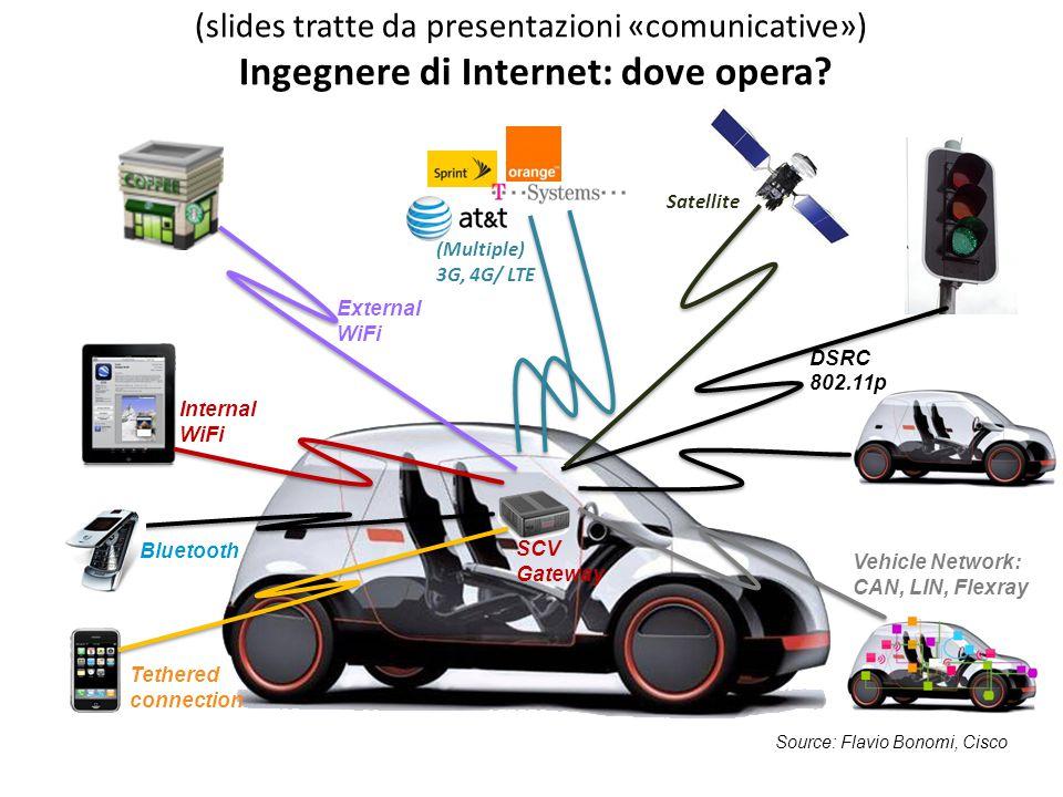 (slides tratte da presentazioni «comunicative») Ingegnere di Internet: dove opera.