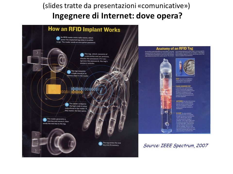Source: IEEE Spectrum, 2007 (slides tratte da presentazioni «comunicative») Ingegnere di Internet: dove opera