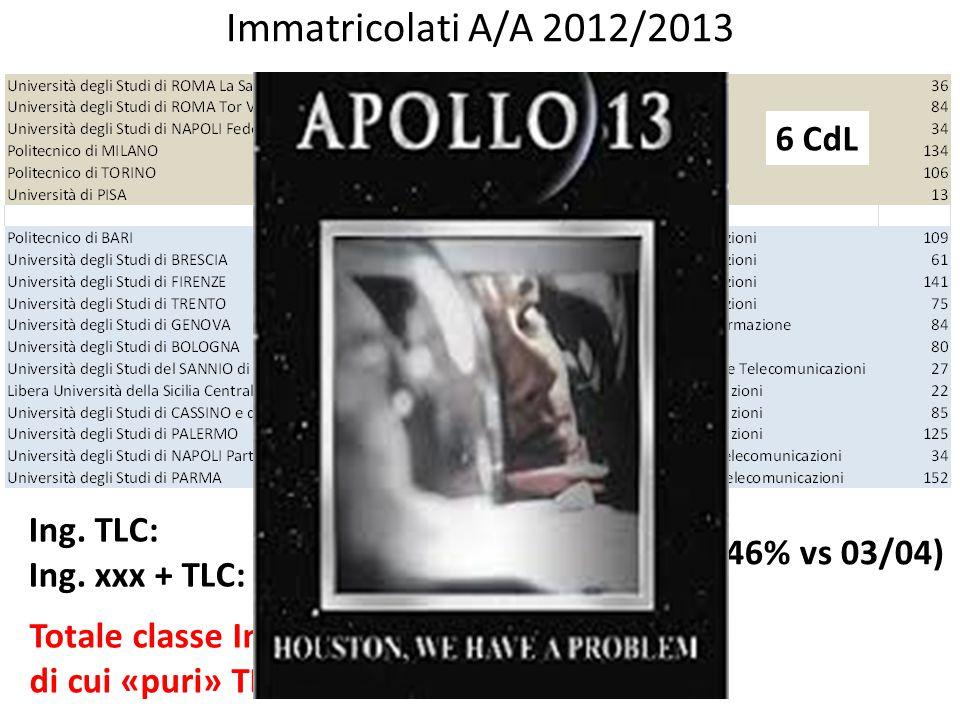 Immatricolati A/A 2012/2013 Ing. TLC: 407 (-80.3% vs 03/04) Ing. xxx + TLC:911 (995 con GE) Totale classe Ing. Inf. 11854 (-19.6%) di cui «puri» TLC =