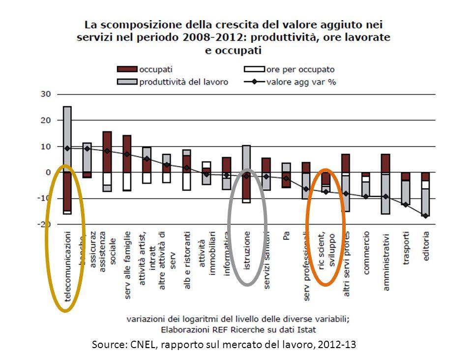 Source: CNEL, rapporto sul mercato del lavoro, 2012-13