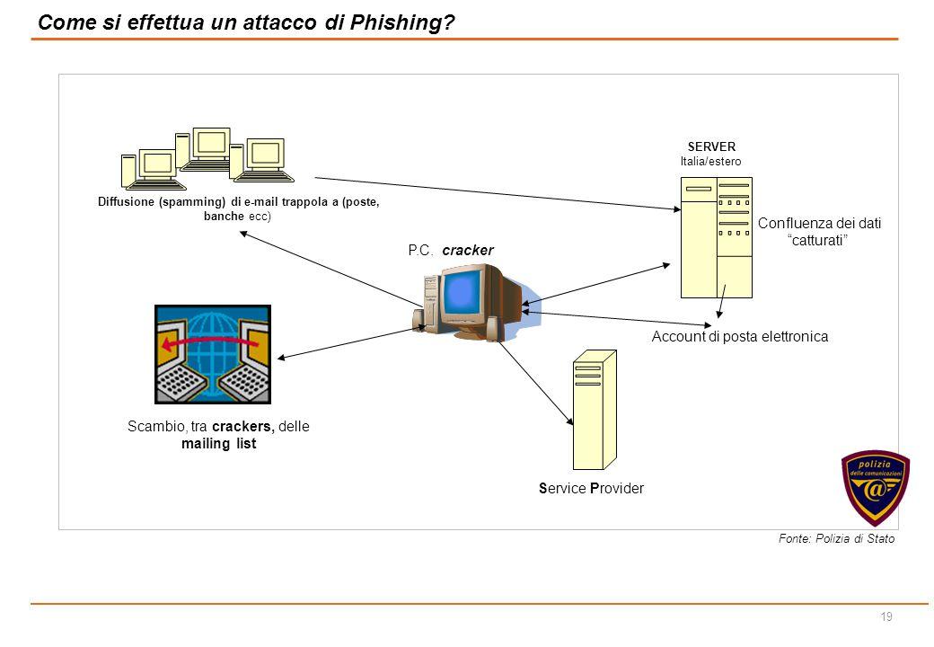18 Il Phishing è una modalità di truffa appartenente alla categoria del social engineering perpetrata tramite messaggi di posta elettronica o pop-up,