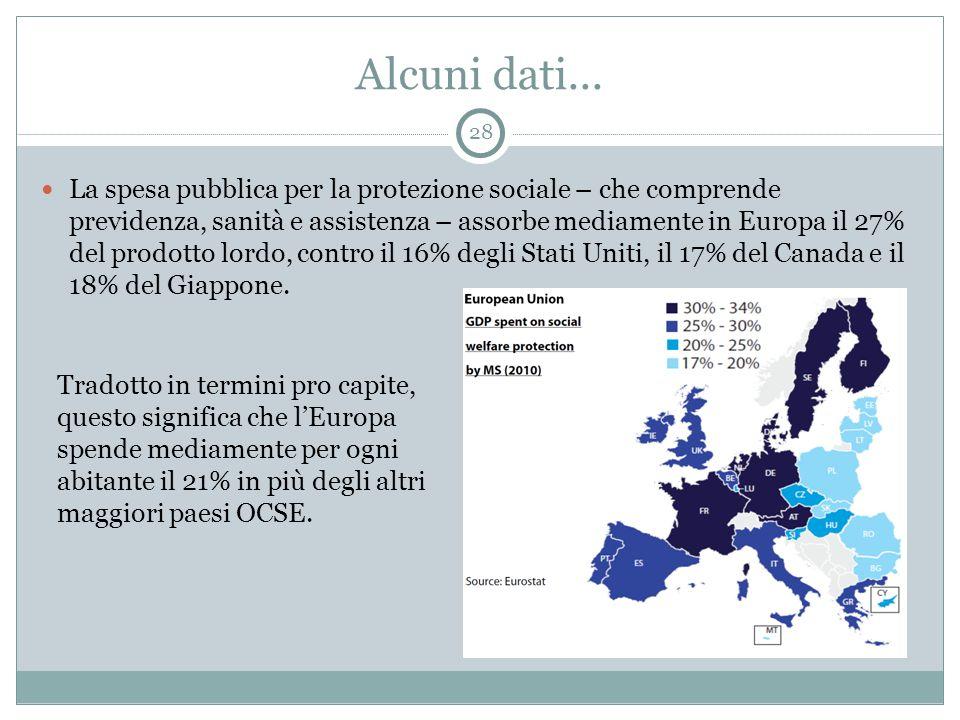 Alcuni dati... La spesa pubblica per la protezione sociale – che comprende previdenza, sanità e assistenza – assorbe mediamente in Europa il 27% del p