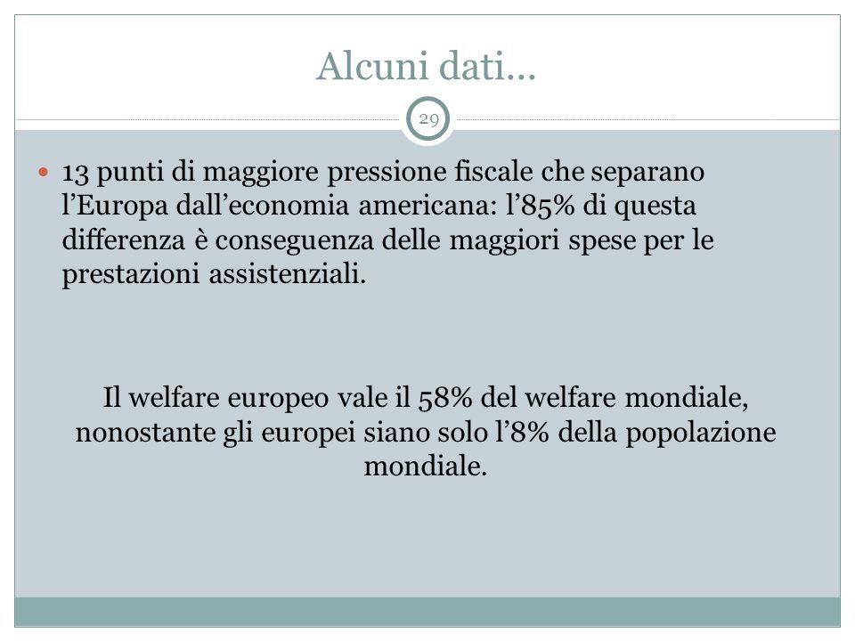 Alcuni dati... 13 punti di maggiore pressione fiscale che separano l'Europa dall'economia americana: l'85% di questa differenza è conseguenza delle ma
