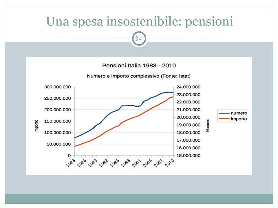 Una spesa insostenibile: pensioni 31