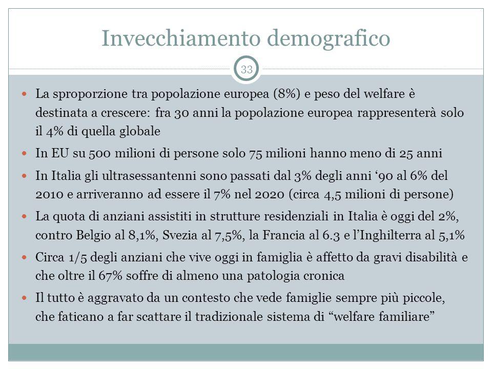 Invecchiamento demografico La sproporzione tra popolazione europea (8%) e peso del welfare è destinata a crescere: fra 30 anni la popolazione europea rappresenterà solo il 4% di quella globale In EU su 500 milioni di persone solo 75 milioni hanno meno di 25 anni In Italia gli ultrasessantenni sono passati dal 3% degli anni '90 al 6% del 2010 e arriveranno ad essere il 7% nel 2020 (circa 4,5 milioni di persone) La quota di anziani assistiti in strutture residenziali in Italia è oggi del 2%, contro Belgio al 8,1%, Svezia al 7,5%, la Francia al 6.3 e l'Inghilterra al 5,1% Circa 1/5 degli anziani che vive oggi in famiglia è affetto da gravi disabilità e che oltre il 67% soffre di almeno una patologia cronica Il tutto è aggravato da un contesto che vede famiglie sempre più piccole, che faticano a far scattare il tradizionale sistema di welfare familiare 33