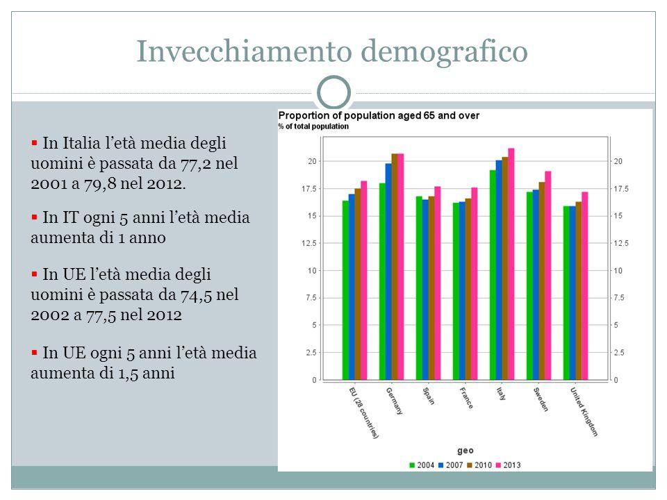 Invecchiamento demografico  In Italia l'età media degli uomini è passata da 77,2 nel 2001 a 79,8 nel 2012.  In IT ogni 5 anni l'età media aumenta di