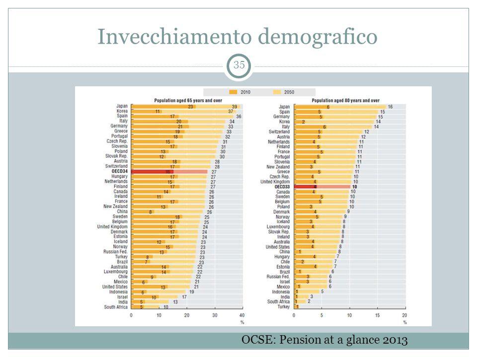 Invecchiamento demografico 35 OCSE: Pension at a glance 2013