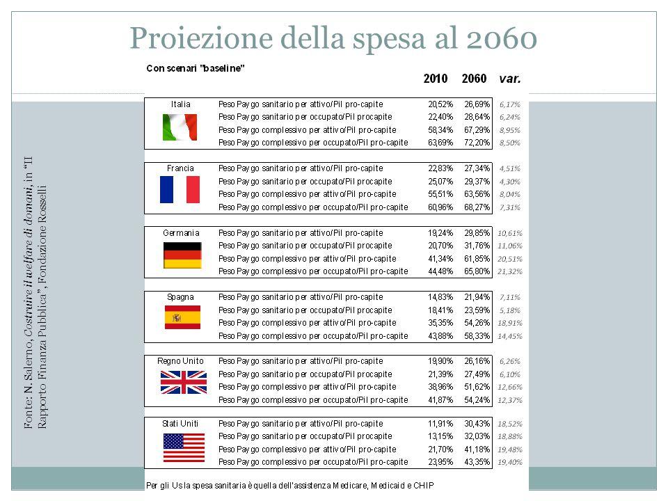 """Proiezione della spesa al 2060 Fonte: N. Salerno, Costruire il welfare di domani, in """"II Rapporto Finanza Pubblica"""", Fondazione Rosselli"""