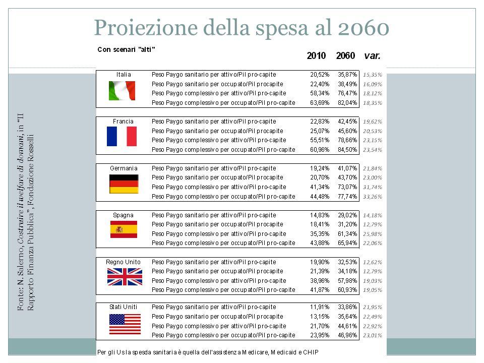 Proiezione della spesa al 2060 Fonte: N.