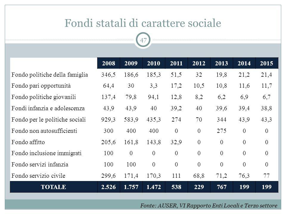 Fondi statali di carattere sociale 47 20082009201020112012201320142015 Fondo politiche della famiglia346,5186,6185,351,53219,821,221,4 Fondo pari oppo