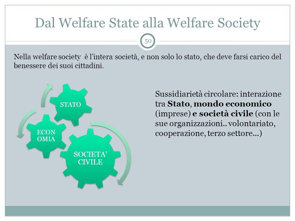 Dal Welfare State alla Welfare Society Nella welfare society è l'intera società, e non solo lo stato, che deve farsi carico del benessere dei suoi cittadini.
