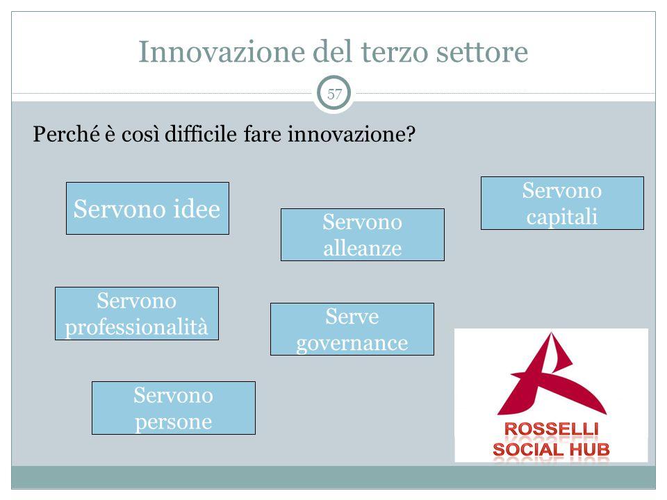 Innovazione del terzo settore Perché è così difficile fare innovazione? 57 Servono idee Servono professionalità Servono capitali Servono alleanze Serv