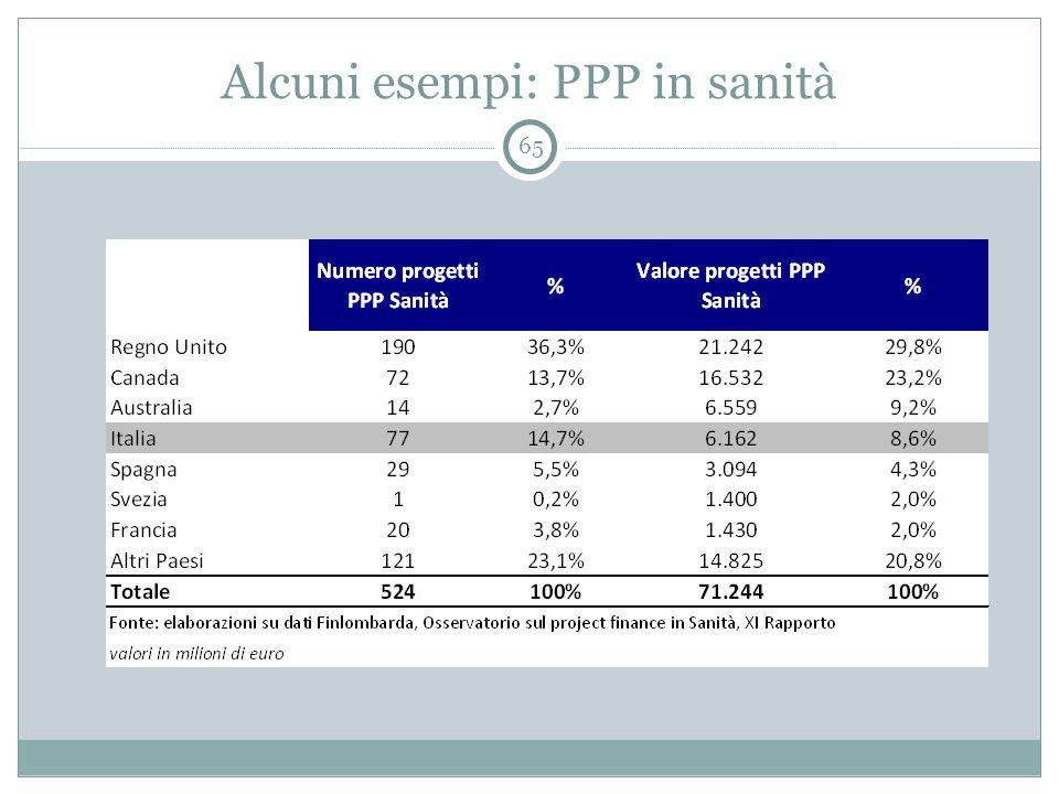 Alcuni esempi: PPP in sanità 65