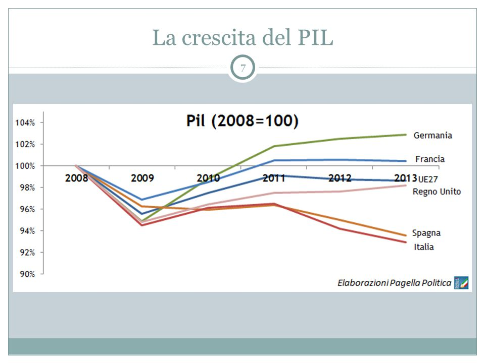 La crescita del PIL 7