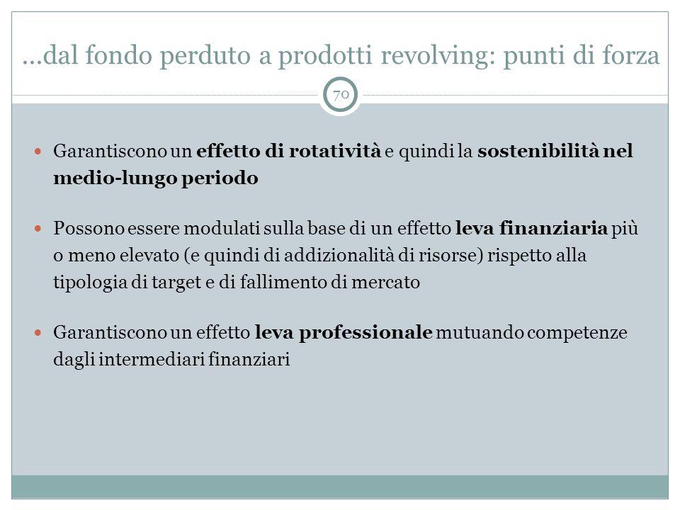 ...dal fondo perduto a prodotti revolving: punti di forza 70 Garantiscono un effetto di rotatività e quindi la sostenibilità nel medio-lungo periodo P