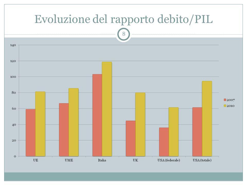Evoluzione del rapporto debito/PIL 8