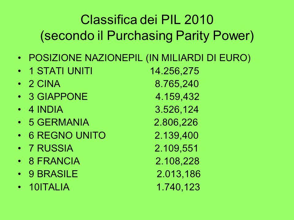 Classifica dei PIL 2010 (secondo il Purchasing Parity Power) POSIZIONE NAZIONEPIL (IN MILIARDI DI EURO) 1 STATI UNITI 14.256,275 2 CINA 8.765,240 3 GIAPPONE 4.159,432 4 INDIA 3.526,124 5 GERMANIA 2.806,226 6 REGNO UNITO 2.139,400 7 RUSSIA 2.109,551 8 FRANCIA 2.108,228 9 BRASILE 2.013,186 10ITALIA 1.740,123