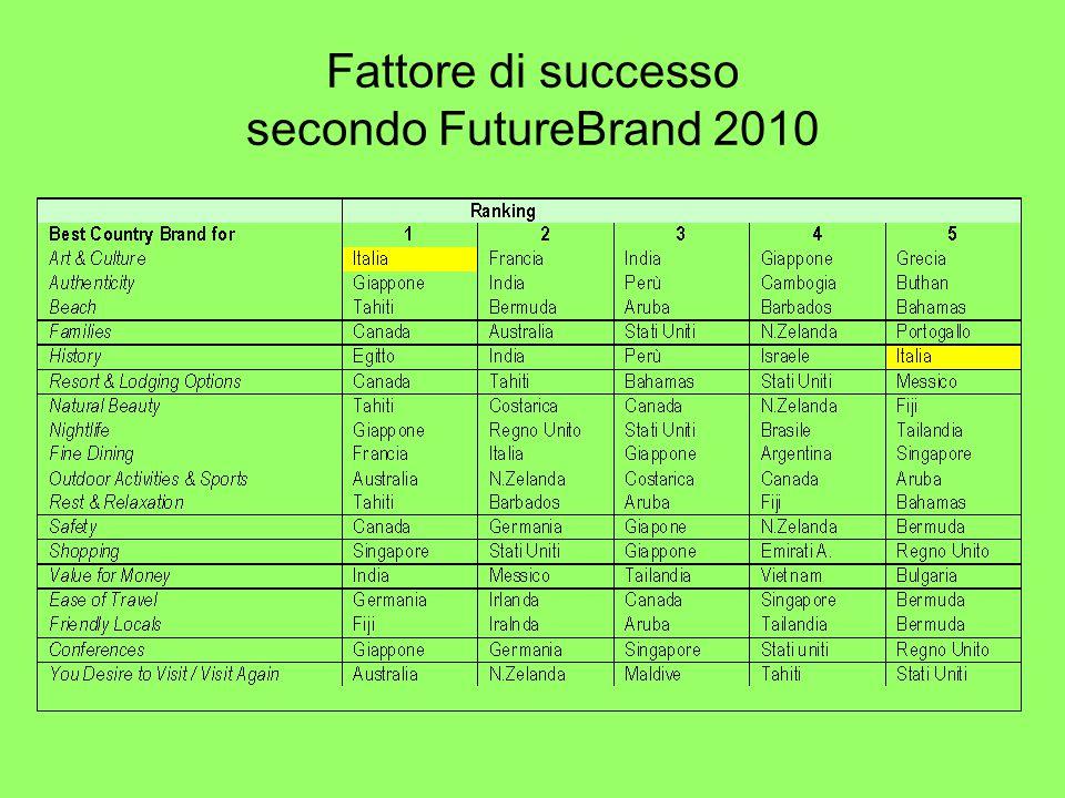 Fattore di successo secondo FutureBrand 2010