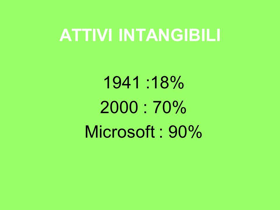 ATTIVI INTANGIBILI 1941 :18% 2000 : 70% Microsoft : 90%