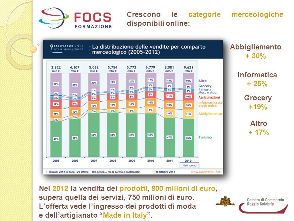 Crescono le categorie merceologiche disponibili online: Abbigliamento + 30% Informatica + 25% Grocery +19% Altro + 17% Nel 2012 la vendita dei prodotti, 800 milioni di euro, supera quella dei servizi, 750 milioni di euro.