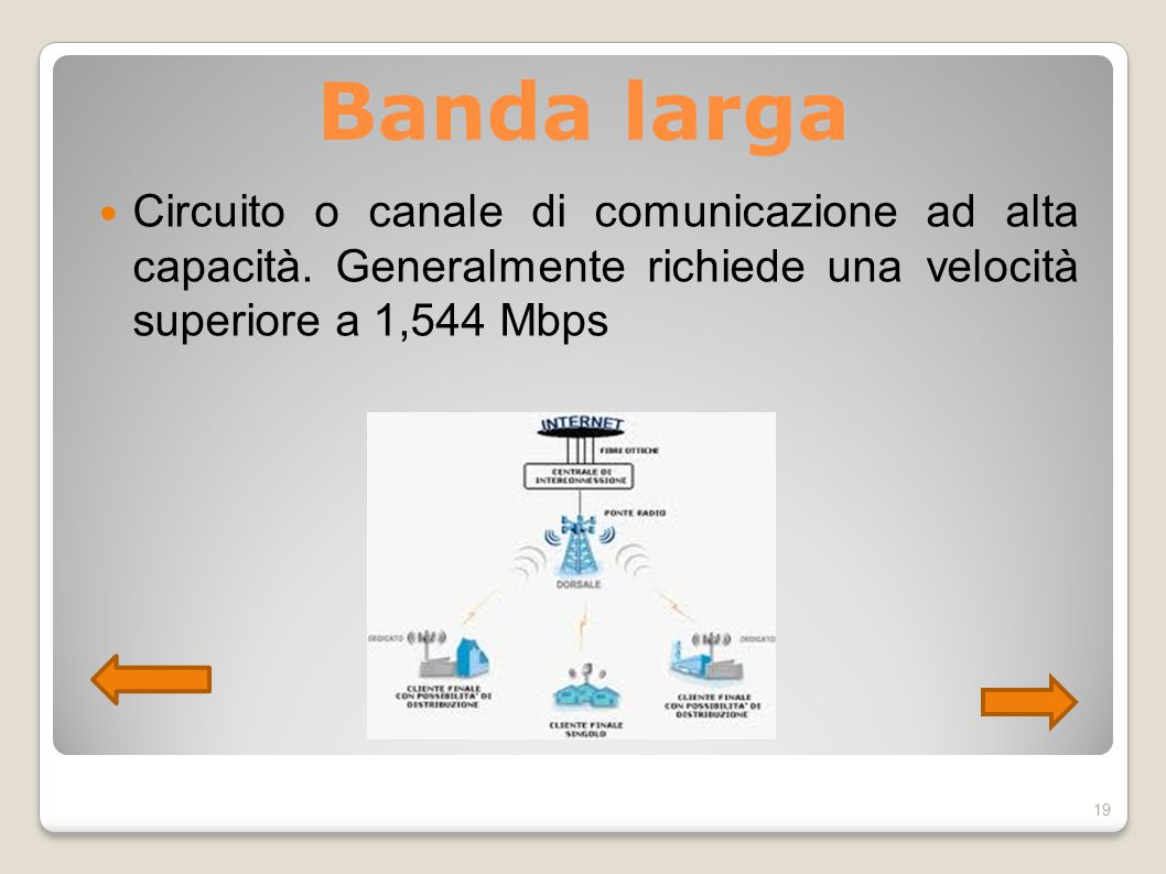 Banda larga Circuito o canale di comunicazione ad alta capacità. Generalmente richiede una velocità superiore a 1,544 Mbps 19